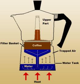 ساختار-قهوه-جوش-موکا